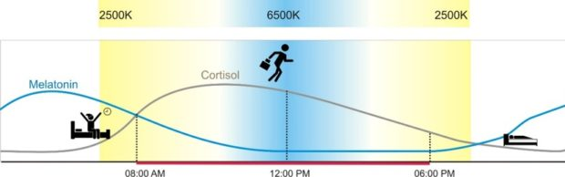 Påvirkning med lysets fargetemperatur