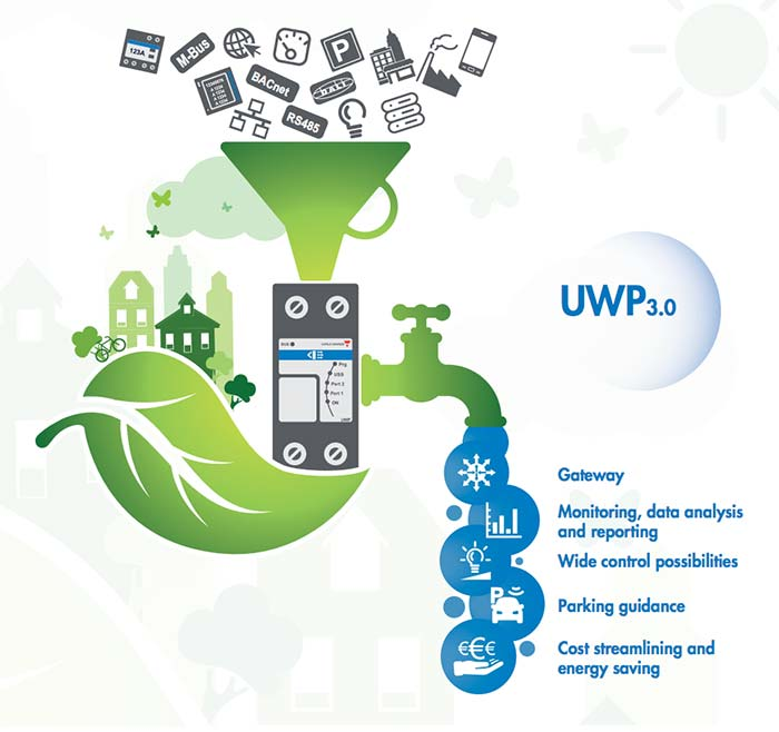 UWP3.0 illustrasjon og muligheter