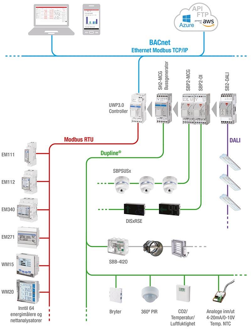 Skisse med oppbygging av UWP styresystem