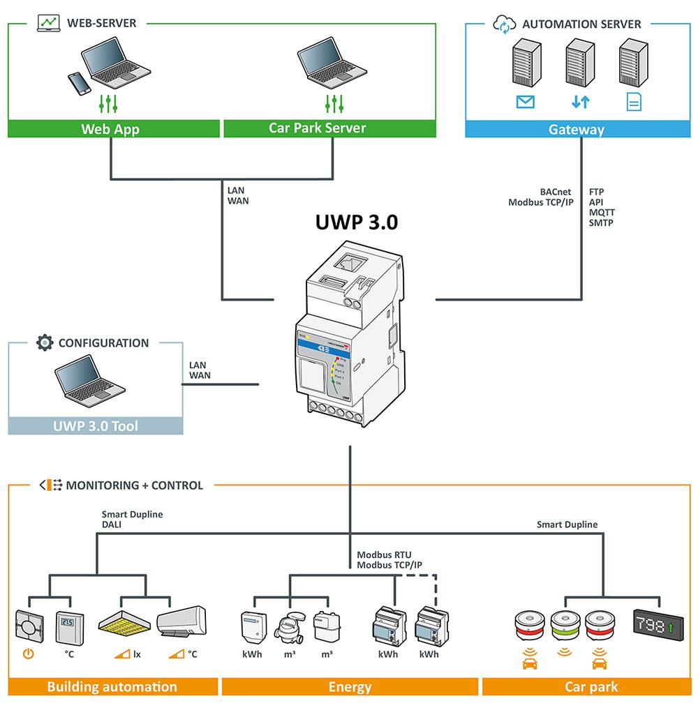 UWP3 arkitektur som viser systemets oppbygging