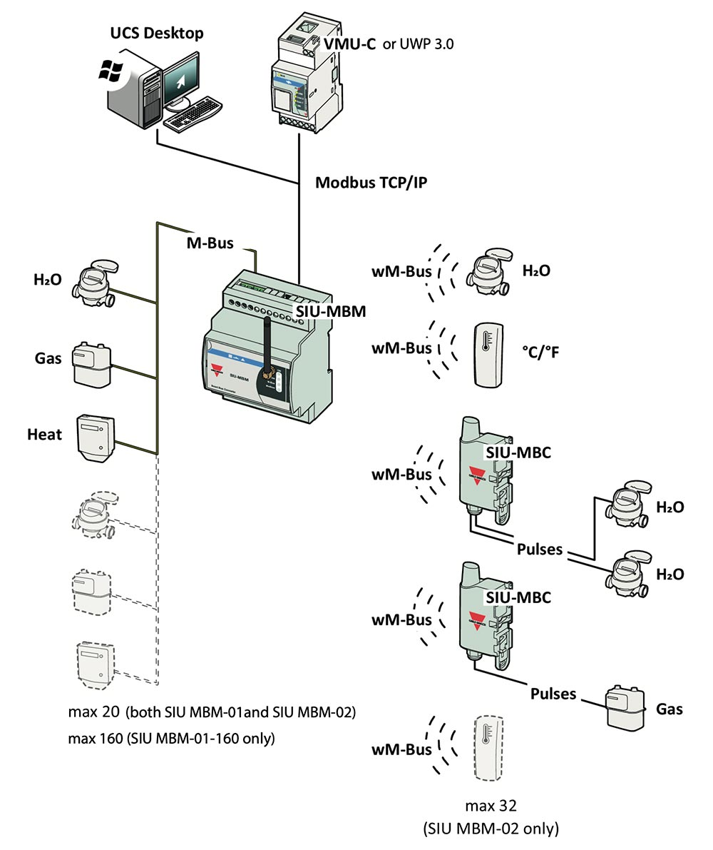 Skisse med SIU-MBM arkitektur